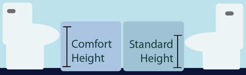 right-height-toilet